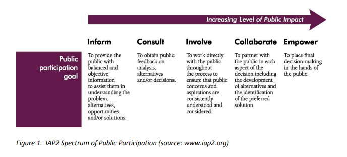 IAP2 Spectrum of Public Participation (source www.iap2.org)